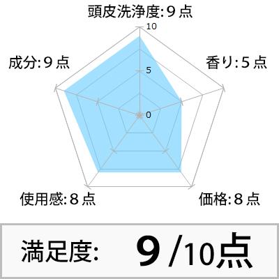 凛恋スカルプ 評価