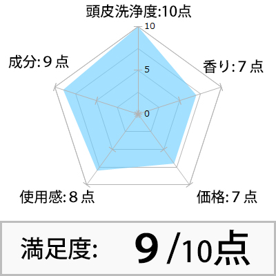 INZEAL 評価